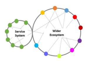 Service system and wider Ecosystem image
